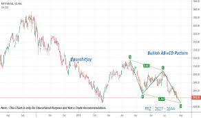 Metal Nifty Chart Trader Harmonicpatterns Trading Ideas Charts Tradingview