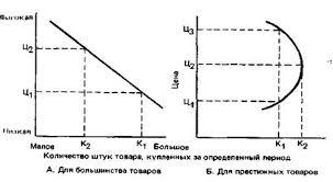 Курсовая работа Маркетинговое исследование спроса на рынке  Рис 1 Два возможных варианта кривой спроса