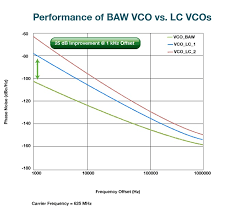 Baw Size Chart Breakthrough Baw Technology Improves Network Performance
