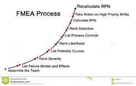 Failure Mode Failure Mode And Effects Analysis X28 Fmea X29 Process Stock