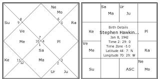 Stephen Hawking Birth Chart Stephen Hawking Kundli