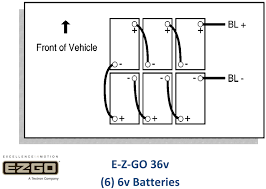 wiring diagrams for ez go golf carts the wiring diagram battery diagram for golf cart diagram wiring diagram acircmiddot ez go