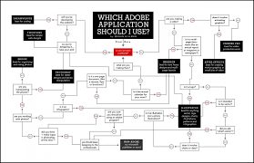 Which Adobe Application Should I Use Infographic Digital
