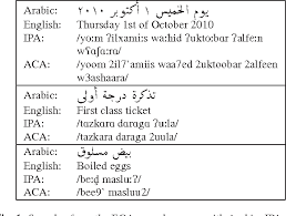 It differs from modern standard arabic mainly in style and vocabulary, some of which is archaic. Figure 1 From Rapid Phonetic Transcription Using Everyday Life Natural Chat Alphabet Orthography For Dialectal Arabic Speech Recognition Semantic Scholar