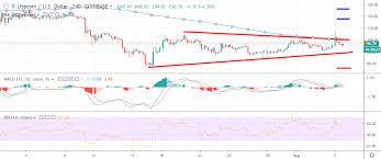 Litecoin Price Analysis Ltc Usd Gathering Forces Crypto