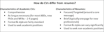 curriculum vitae resume difference difference resume lovely resume  curriculum vitae resume difference difference resume lovely resume and curriculum dummy guide to writing an essay