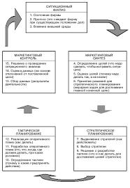 Курсовая работа Контроль в маркетинге Организация маркетинговой деятельности фирмы по кольцевому принципу представлена на рисунке 2