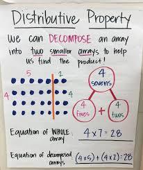 Properties Of Multiplication Anchor Chart 3 Oa 1 3 Oa 3 3 Oa 5 Multiplication Anchor Chart