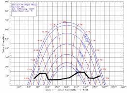 Sun Movement Chart Solar Site Survey