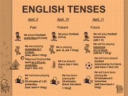 English Chart For Class 10 Class 9 Tenses English Square