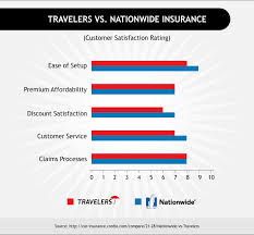 nationwide insurance travelers auto insurance quote com