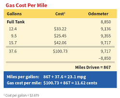 Auto Repair Cost Chart Aaas Your Driving Costs Aaa Exchange