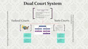 Dual Court System By Aroosa Nizami On Prezi