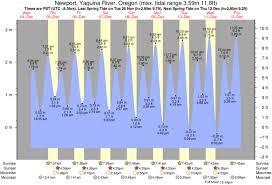 Moolack Tide Times Tide Charts