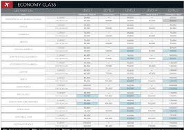 Delta Skymiles Chart 2015 Delta Award Chart For Reference Bookmark This Post