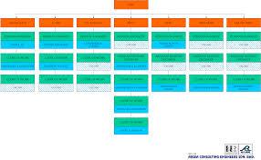 Nbc Organizational Chart News Board Circular Arsea Organization Chart 2011 01
