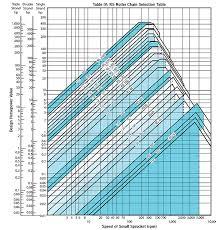Roller Chain Tensile Strength Chart Roller Chain Basics