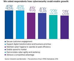 Cyber Security Org Chart The Seven Ways Of The Agile Ciso Kpmg Global