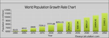World Human Population Projection Estimation Growth Rate
