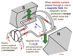 electric motor physics. Electric Motor Physics HyperPhysics Concepts