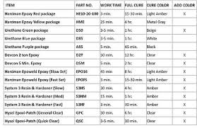 Hardman Epoxy Chart Sun Valley Ski Tools Premium Epoxies