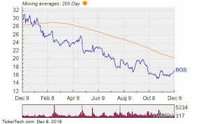 B G Foods Named Top Dividend Stock With Insider Buying And