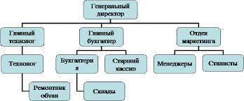 Реферат Методика аудиторской проверки с покупателями и заказчиками Рис 1 Организационная структура предприятия