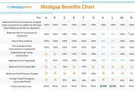 Insurance Plans Best Medicare Pplement Plan Florida Medigap