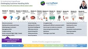Challenging Customers Training Learningplanet