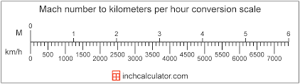 Kilometer Conversion Chart Kilometers Per Hour To Mach Number Conversion Km H To M