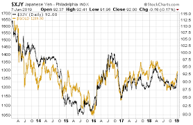 Japanese Yen And Gold Safe Haven Trades Investing Com