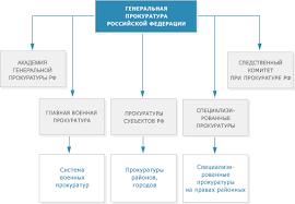 Реферат Прокуратура Российской Федерации история современность
