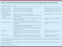 health maintenance in aged children part ii counseling remendations american family physician