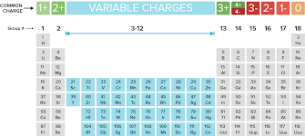 Anion Charge Chart Naming Monatomic Ions And Ionic Compounds Article Khan