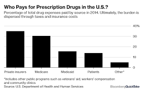 Street Drug Prices Chart Drug Prices Bloomberg