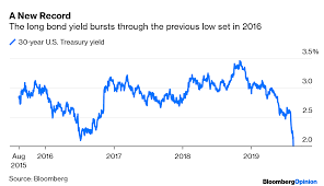 Forget The Yield Curve The 30 Year Treasury Yield Is Scary