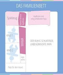 Das Familienbett Kinder Familie Babyplaces Baby Infographics
