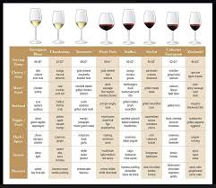 Wine And Food Pairing Chart Celebrating Top Tips On How To Set A Formal Table Wine