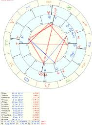 Our Synastry Chart Askastrologers