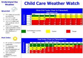Child Care Temperature Chart Tinkergarten Outdoor Classes Activities For Kids Teach