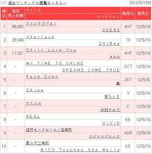 Info Shinee Sherlock Oricon Chart Ranking Updated