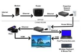 With a tcl roku tv, the process is made simple. How To Connect Roku To Wifi With Username And Password