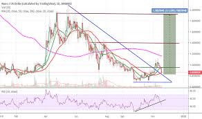 Nano Cryptocurrency Chart Nanousd Charts And Quotes Tradingview