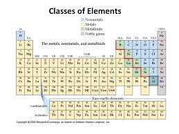 For Test #6: The Periodic Table - ppt download