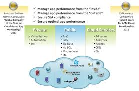 Application Performance Management Application Performance Management Apm Performance