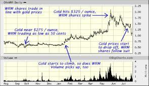 Big Stocks Vs Penny Stocks Iii Understanding Penny Stocks