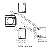 1999 ford truck f350 super duty p u 4wd 7 3l turbo dsl ohv 8cyl on simple dual battery wiring diagram