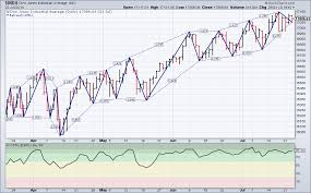 Us Dow Jones Live Chart Stockcharts Com Advanced Financial Charts Technical
