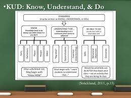 Kud Know Understand Do Strickland 2011 P 15