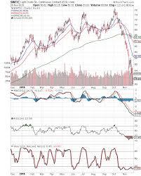 Saudi Arabia Stock Market Chart Stock Market Charts India Mutual Funds Investment Wti And